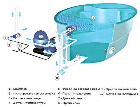 электрическая схема бассейна